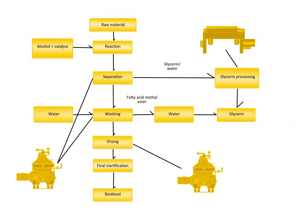 Biodiesel LIne Processing Sample Configuration