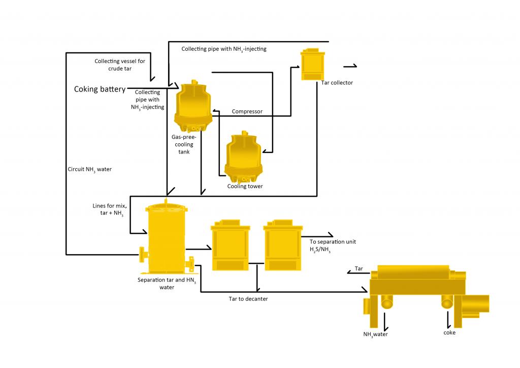 Coal Tar Sample Processing Line