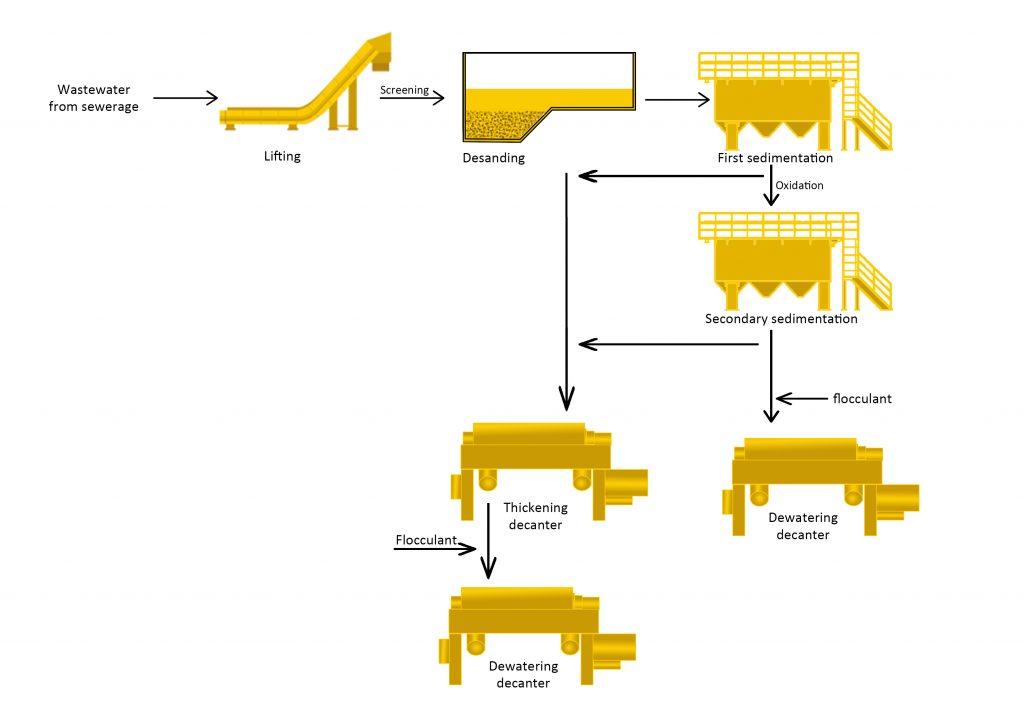 Industrial Waste Water Sample Processing Line