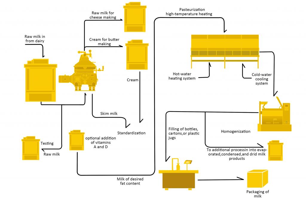 Milk Clarification Sample Processing Line