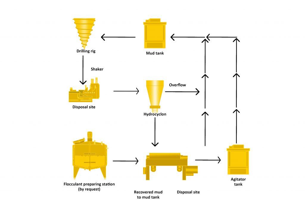 Oil Field Drilling Mug Sample Processing Line