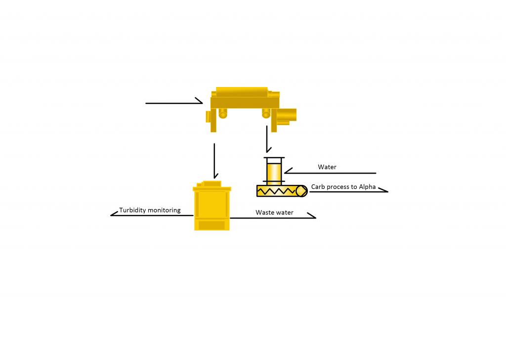 Paper Making Sludge Sample Processing Line