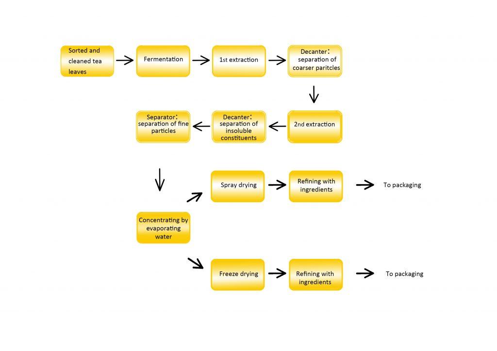 Tea and Instant Tea Sample Processing Line